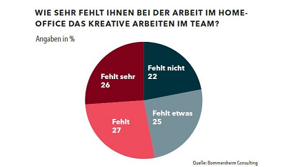 Bild: »Eine kreative Branche braucht neue Konzepte für die neue Arbeitswelt«